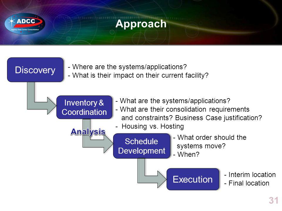 Inventory & Coordination