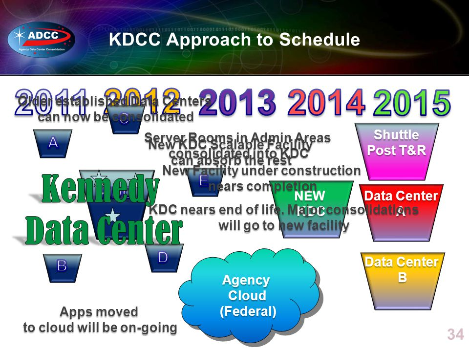 KDCC Approach to Schedule