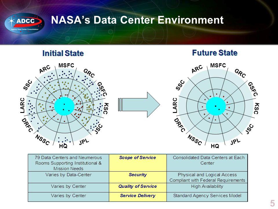 NASA's Data Center Environment