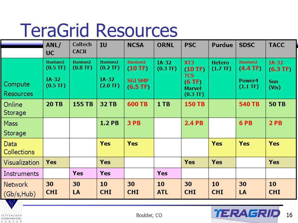 TeraGrid Resources Compute Resources Online Storage Mass Storage