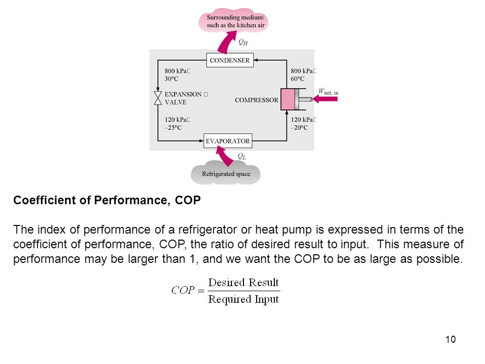 Coefficient of Performance, COP