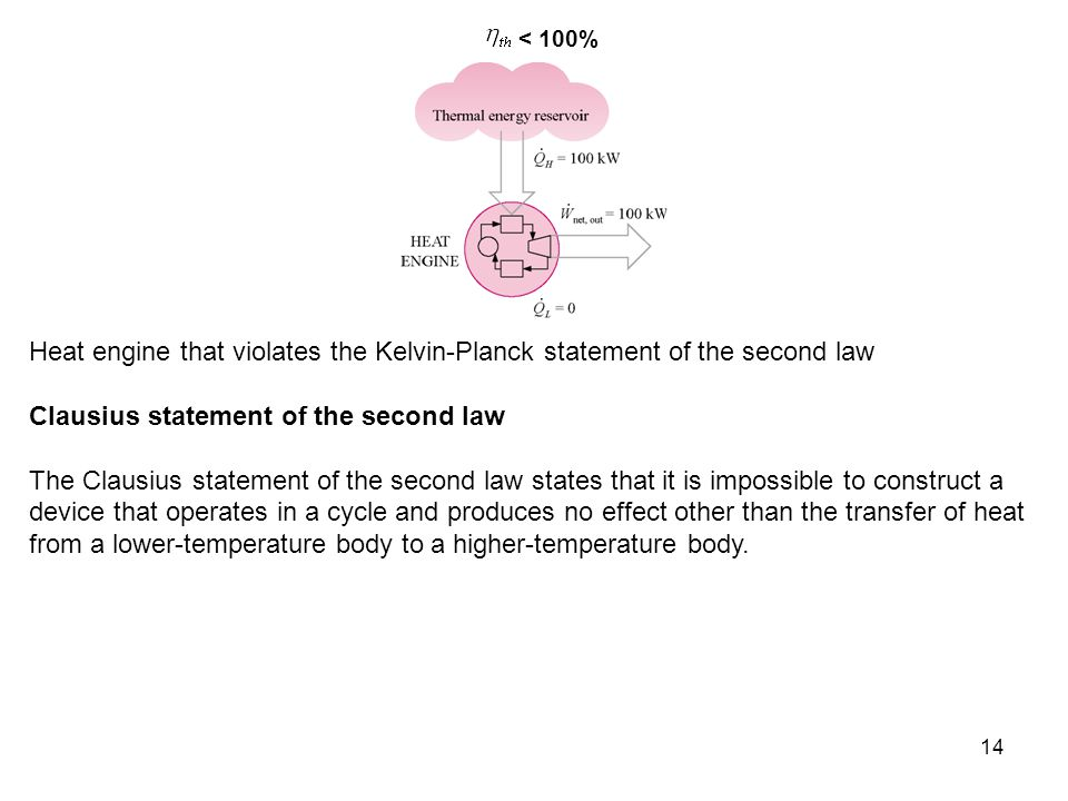 Clausius statement of the second law