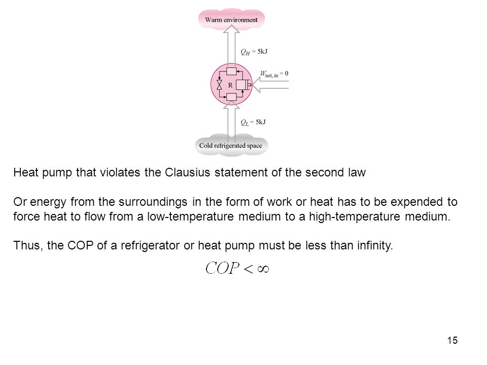 Heat pump that violates the Clausius statement of the second law