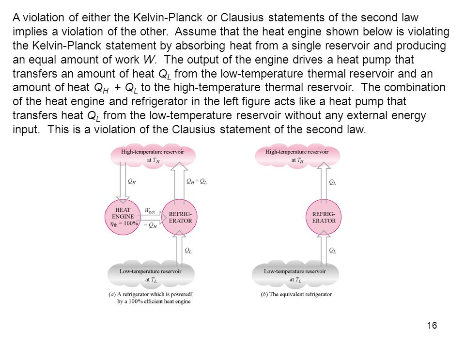 A violation of either the Kelvin-Planck or Clausius statements of the second law implies a violation of the other.