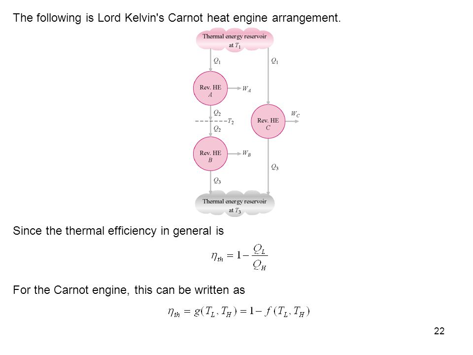 The following is Lord Kelvin s Carnot heat engine arrangement.