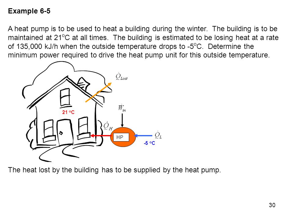 The heat lost by the building has to be supplied by the heat pump.
