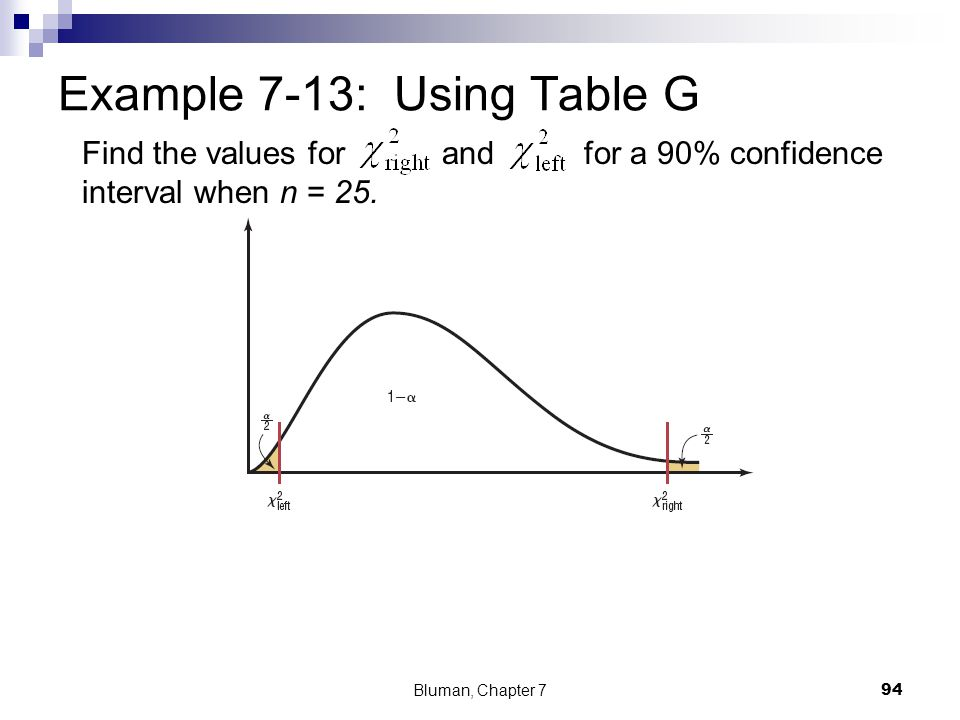 Example 7-13: Using Table G