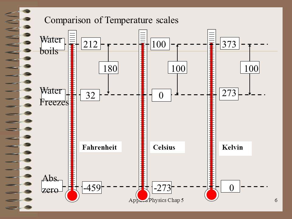 Comparison of Temperature scales