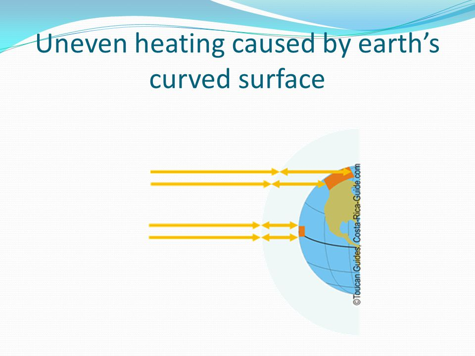 Uneven heating caused by earth's curved surface