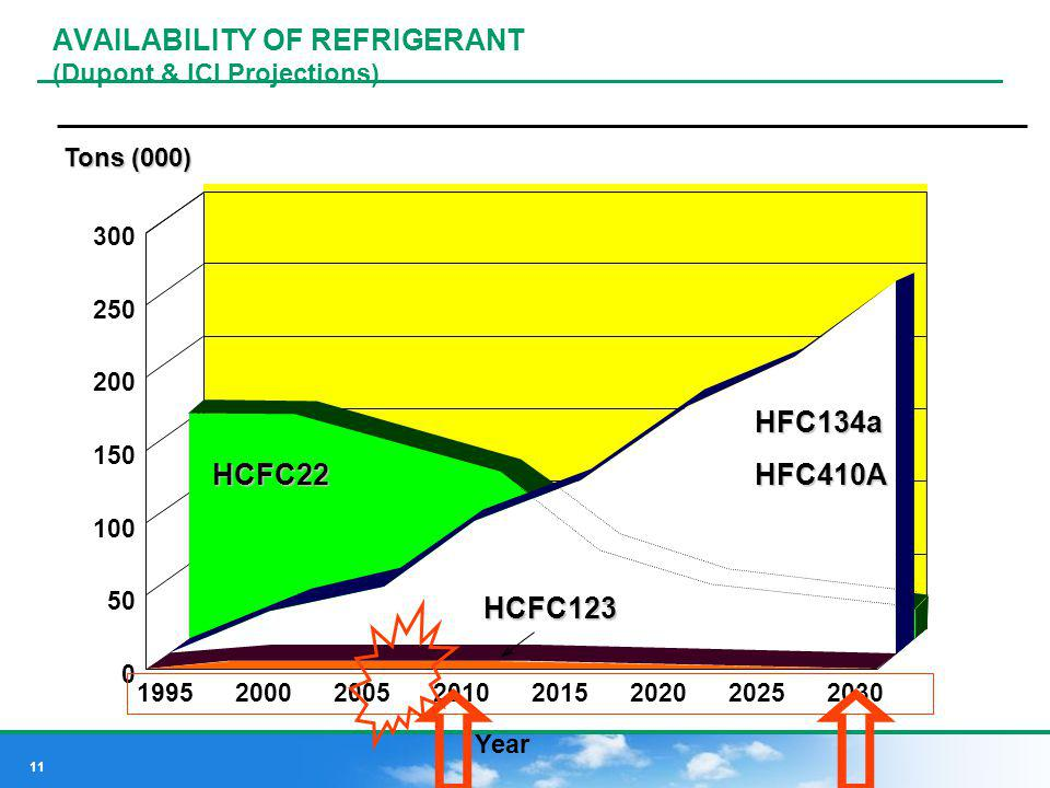 AVAILABILITY OF REFRIGERANT (Dupont & ICI Projections)