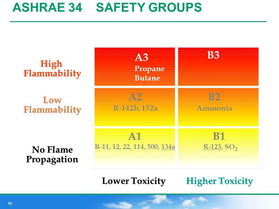 ASHRAE 34 SAFETY GROUPS B3 A3 A2 B2 A1 B1 High Flammability