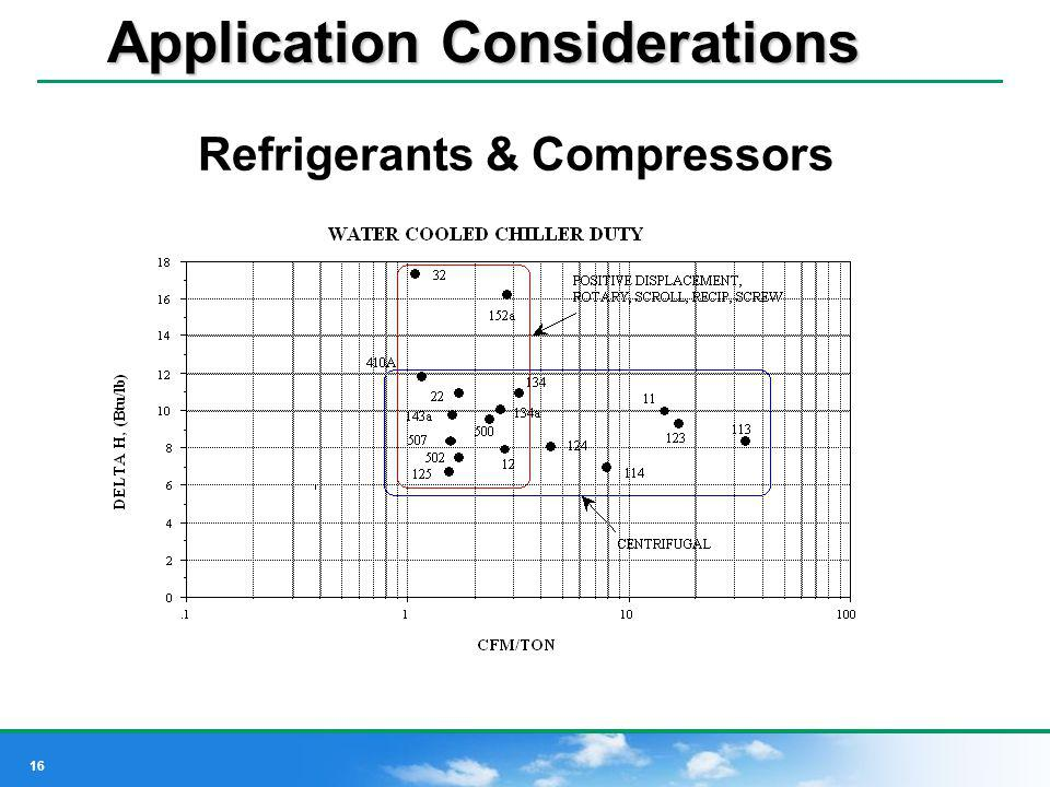 Refrigerants & Compressors