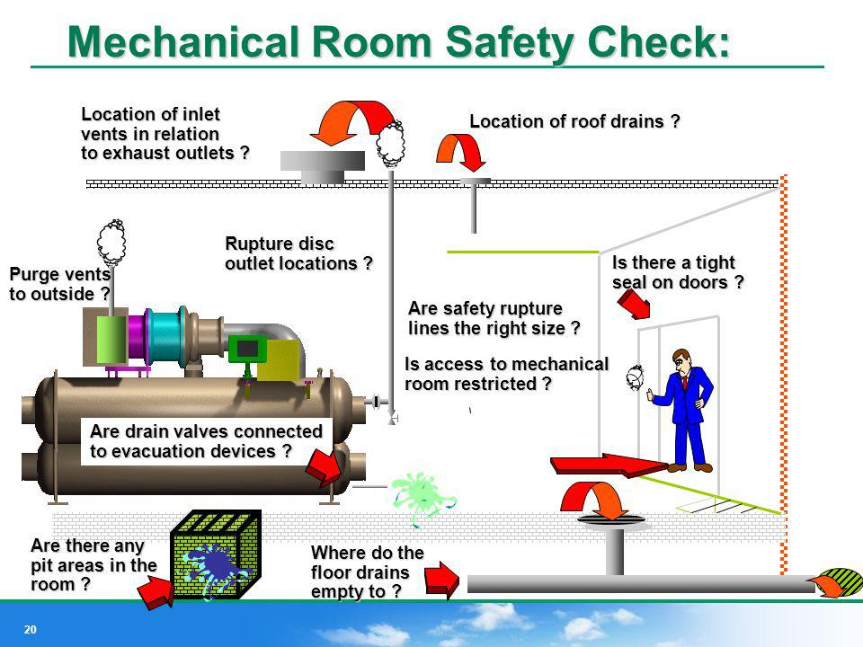 Mechanical Room Safety Check: