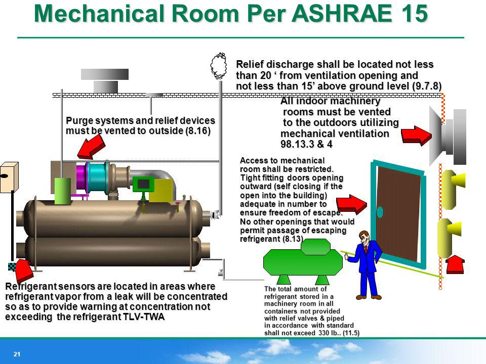 Mechanical Room Per ASHRAE 15