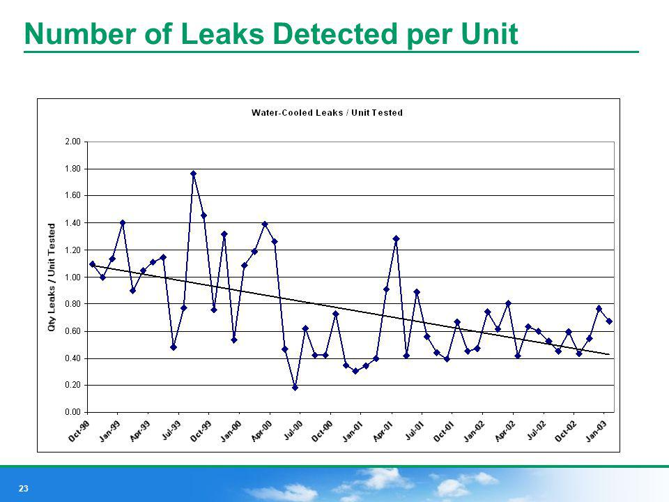 Number of Leaks Detected per Unit