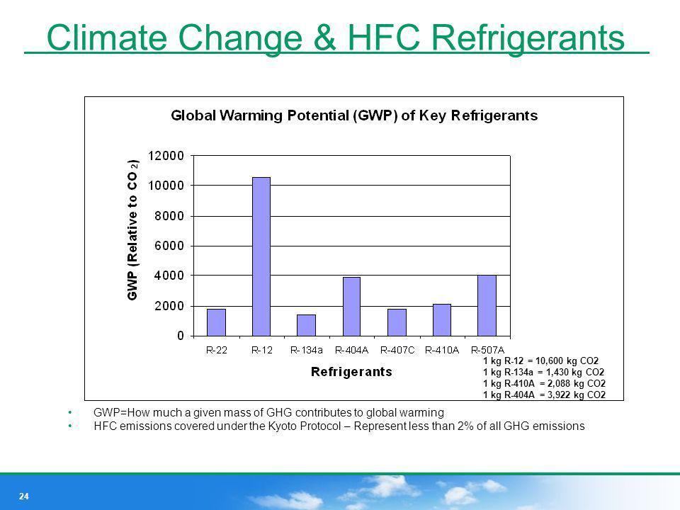 Climate Change & HFC Refrigerants