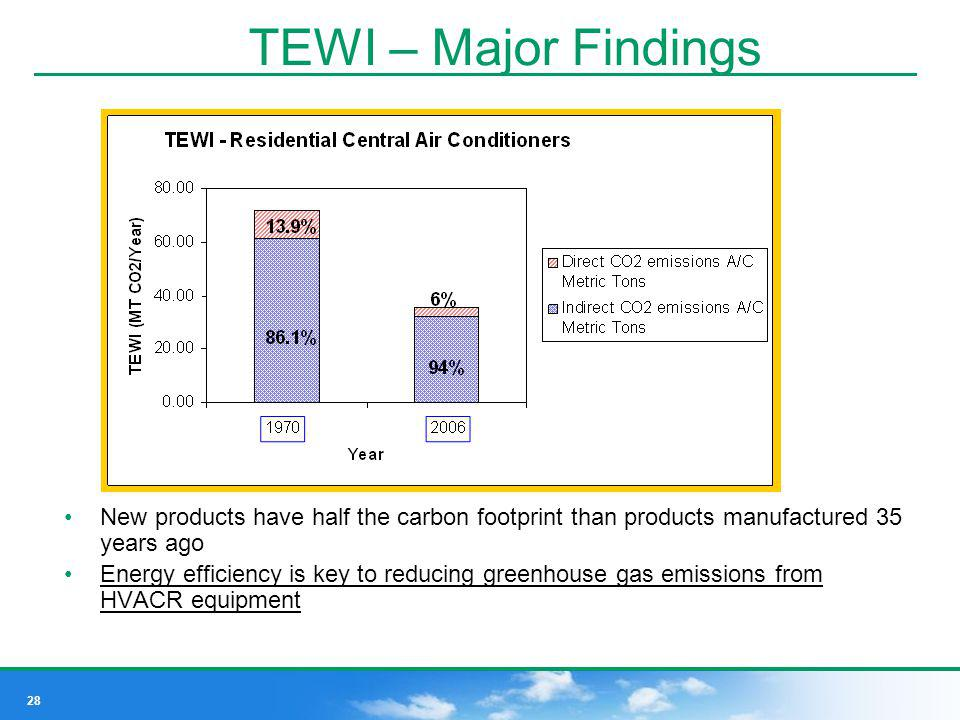 TEWI – Major Findings New products have half the carbon footprint than products manufactured 35 years ago.