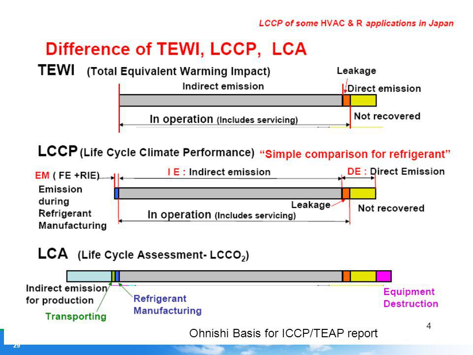 Ohnishi Basis for ICCP/TEAP report