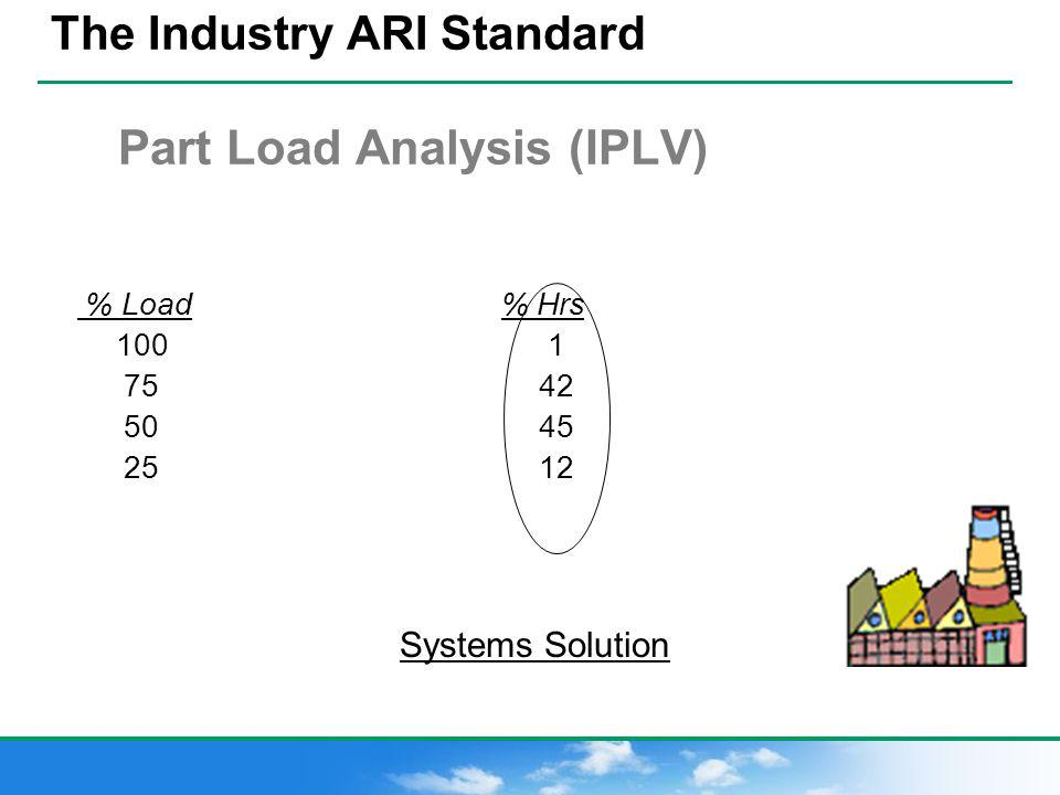 The Industry ARI Standard Part Load Analysis (IPLV)