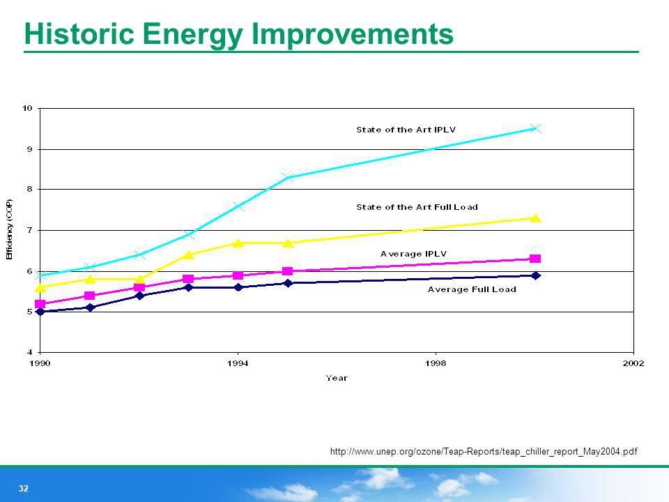 Historic Energy Improvements