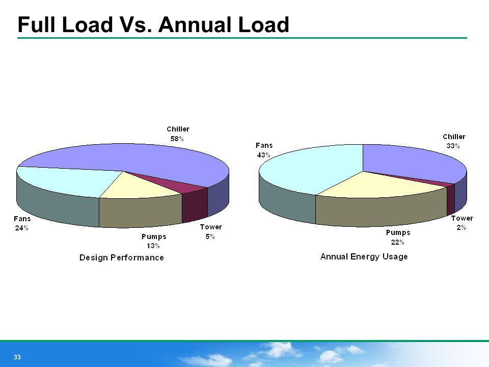 Full Load Vs. Annual Load
