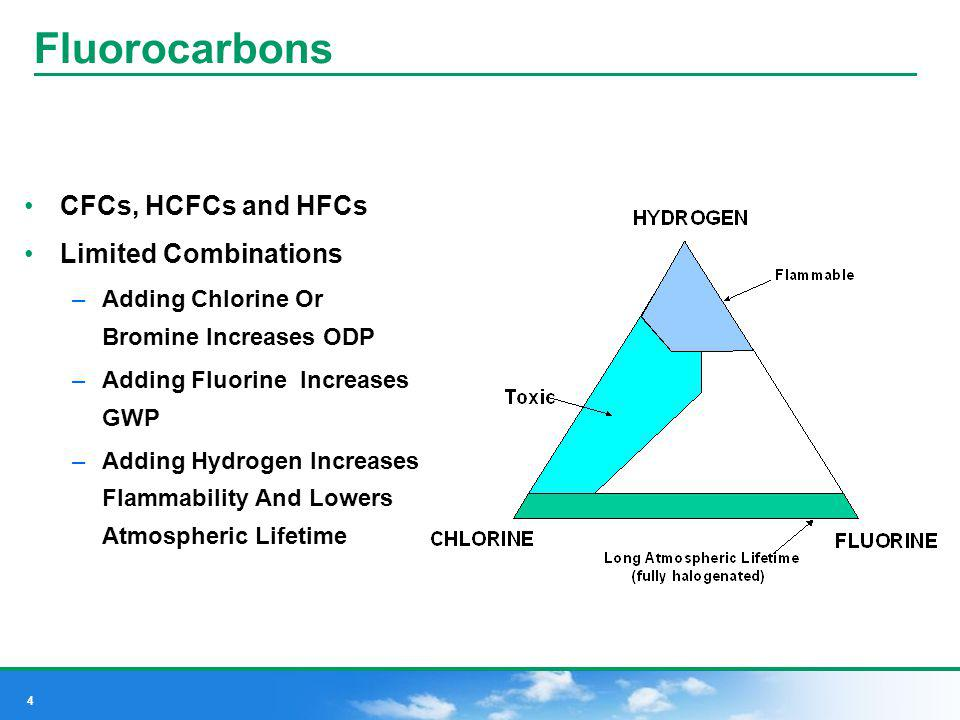 Fluorocarbons CFCs, HCFCs and HFCs Limited Combinations