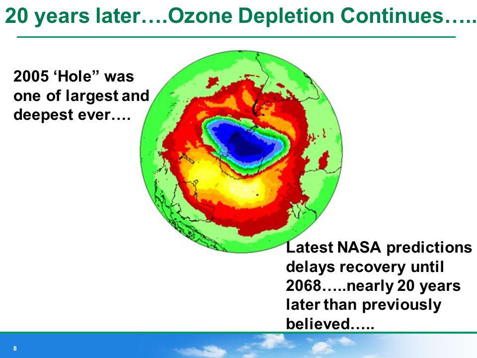 20 years later….Ozone Depletion Continues…..
