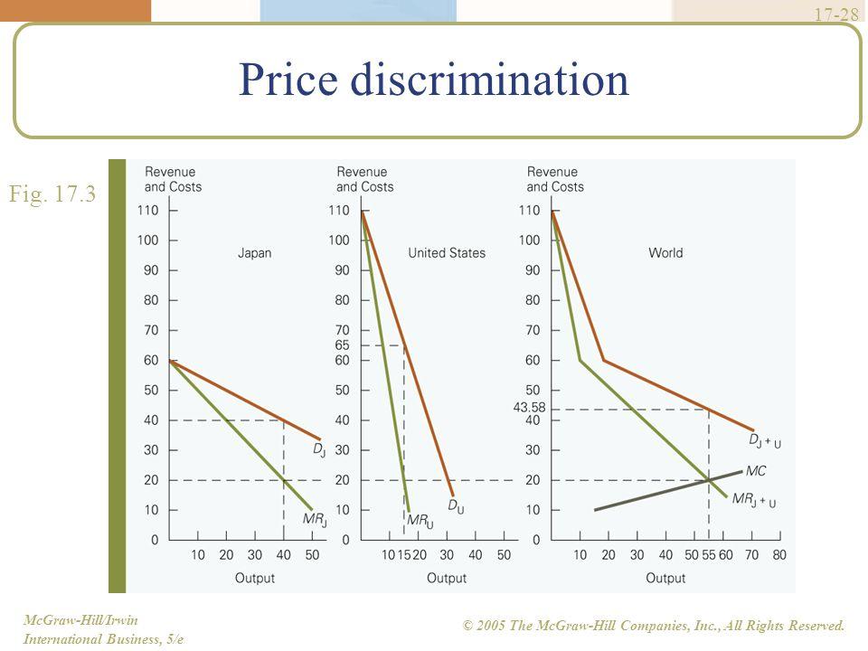 Price discrimination Fig. 17.3