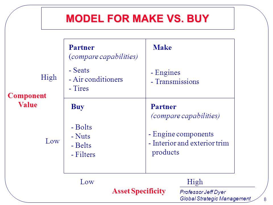 MODEL FOR MAKE VS. BUY Partner (compare capabilities) Make - Seats