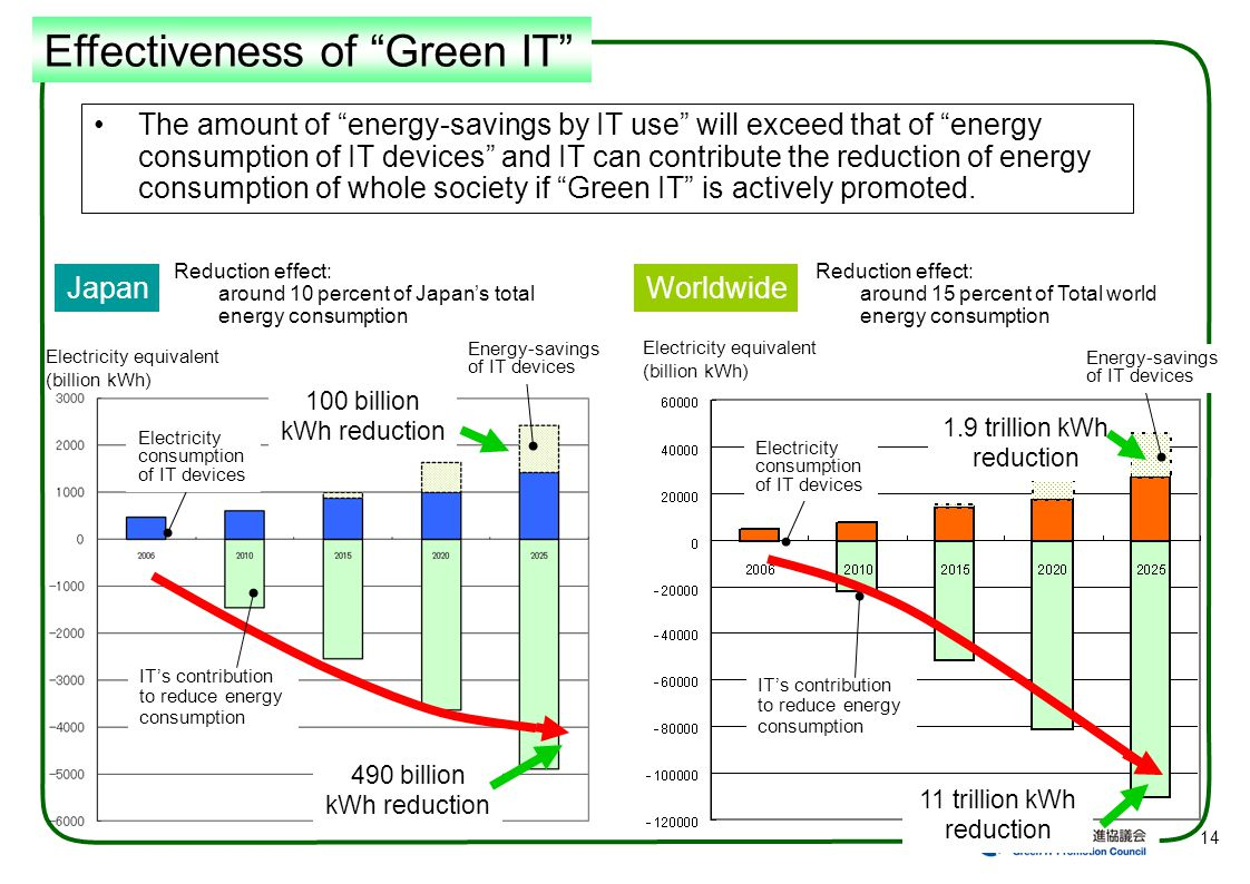III. Government Initiatives for Green IT