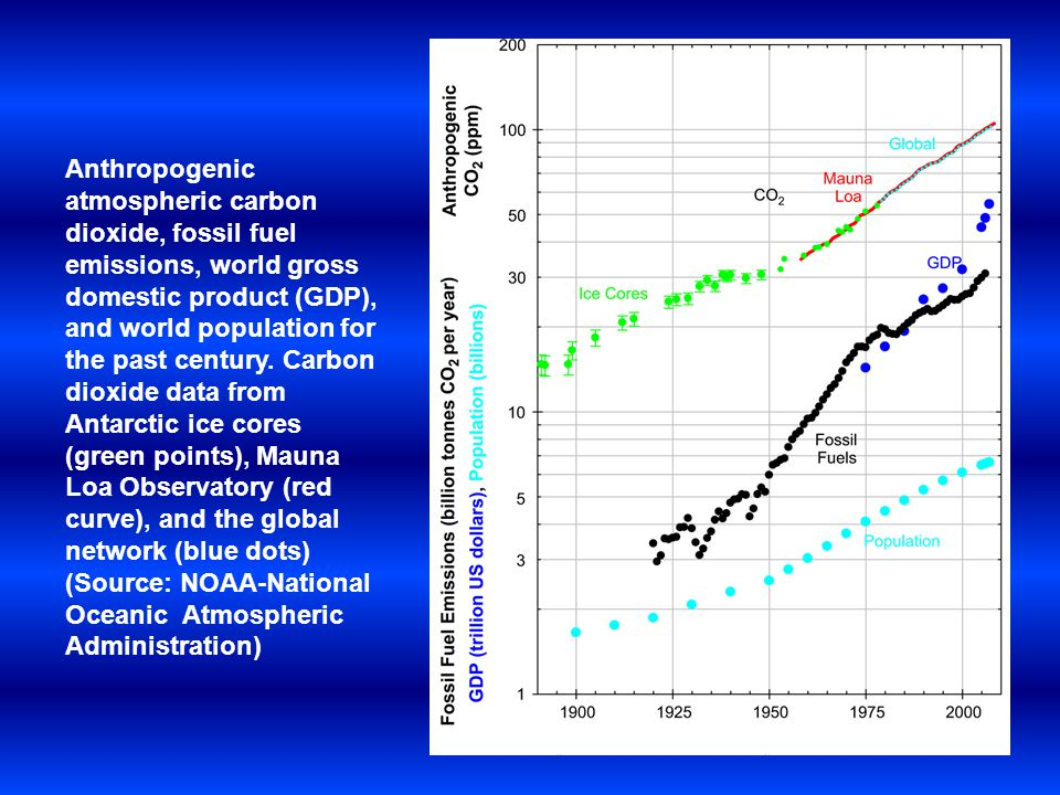 Anthropogenic atmospheric carbon dioxide, fossil fuel emissions, world gross domestic product (GDP), and world population for the past century.