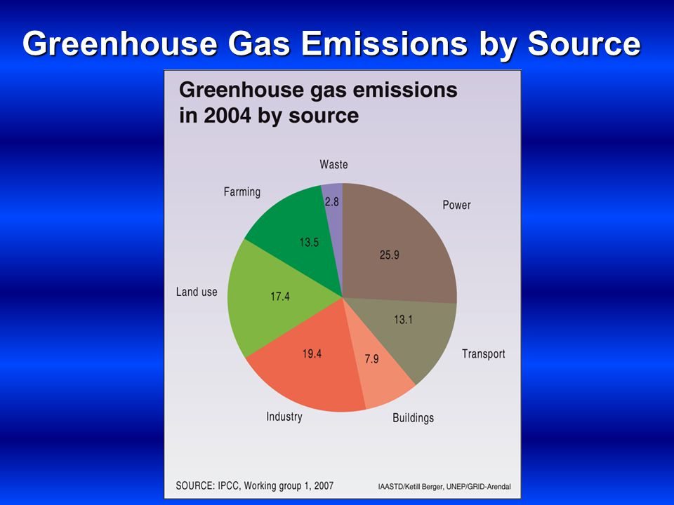 Greenhouse Gas Emissions by Source