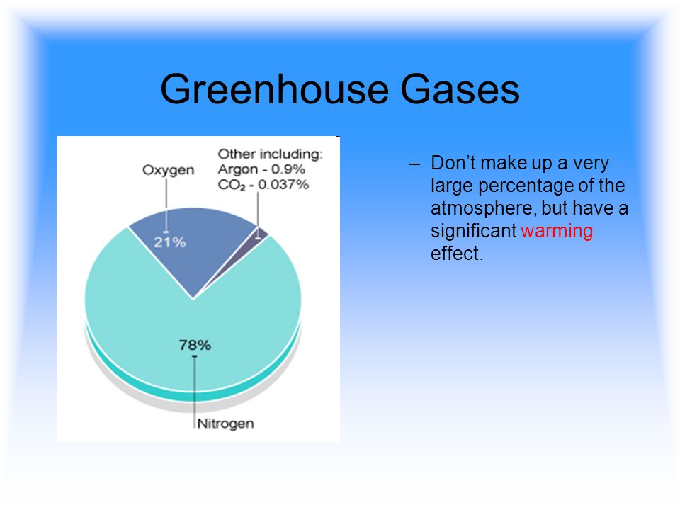 Greenhouse Gases Don't make up a very large percentage of the atmosphere, but have a significant warming effect.