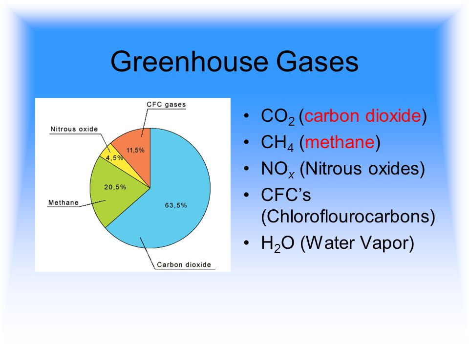 Greenhouse Gases CO2 (carbon dioxide) CH4 (methane)