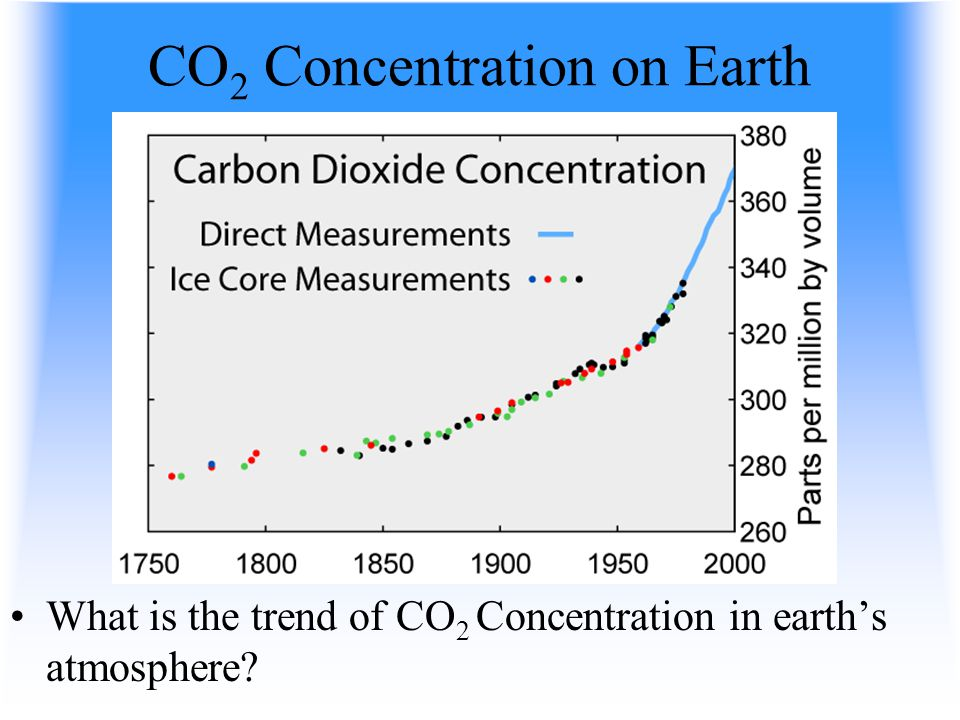 CO2 Concentration on Earth
