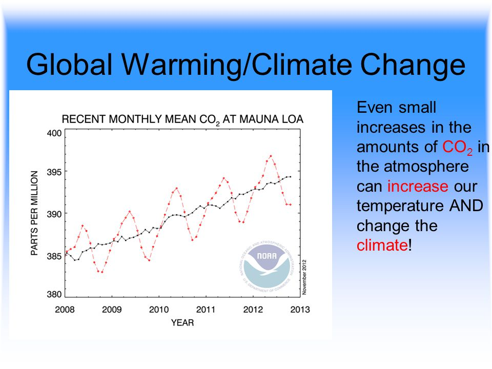 Global Warming/Climate Change