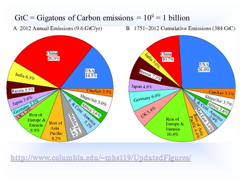 GtC = Gigatons of Carbon emissions = 109 = 1 billion