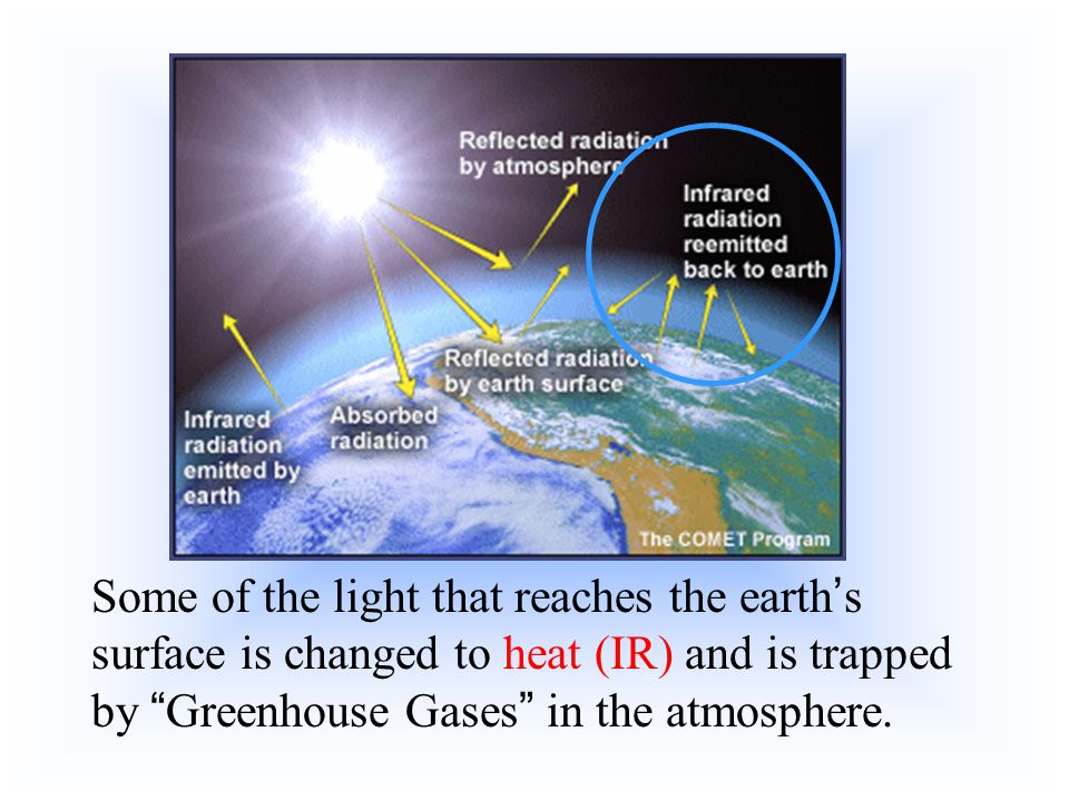 Some of the light that reaches the earth's surface is changed to heat (IR) and is trapped by Greenhouse Gases in the atmosphere.