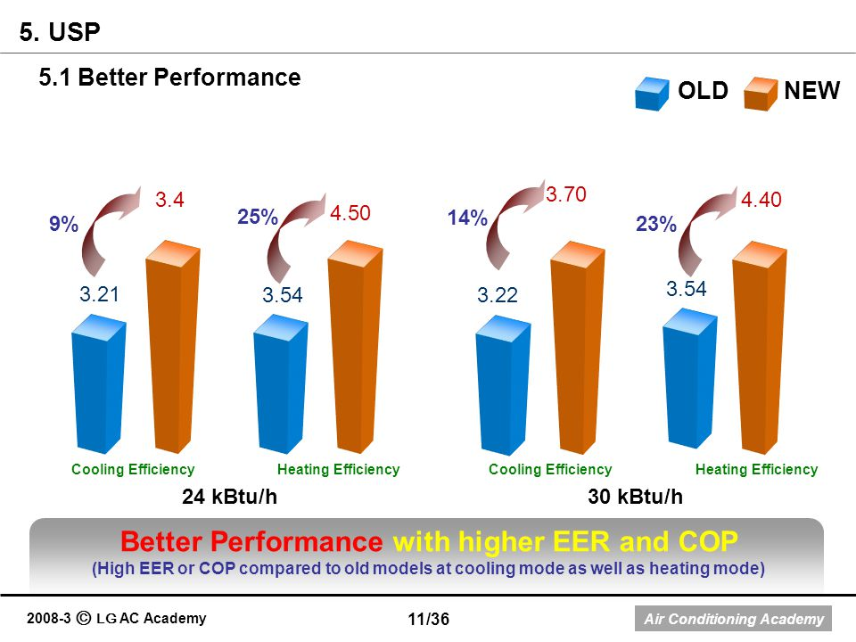 Better Performance with higher EER and COP