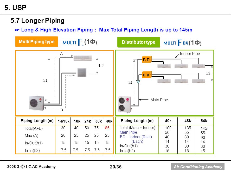 5. USP 5.7 Longer Piping (1Ф) (1Ф)
