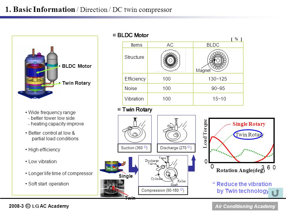 1. Basic Information / Direction / DC twin compressor