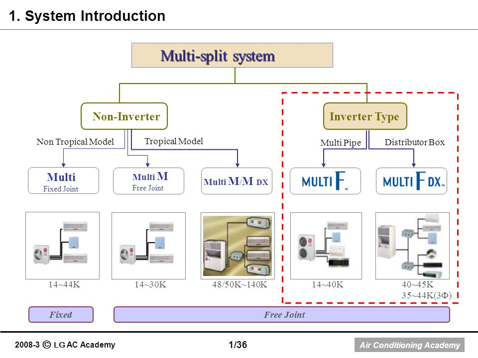 Multi-split system 1. System Introduction Non-Inverter Inverter Type