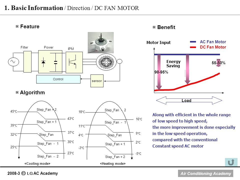 1. Basic Information / Direction / DC FAN MOTOR