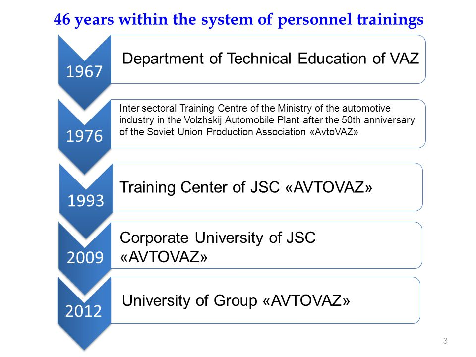 46 years within the system of personnel trainings