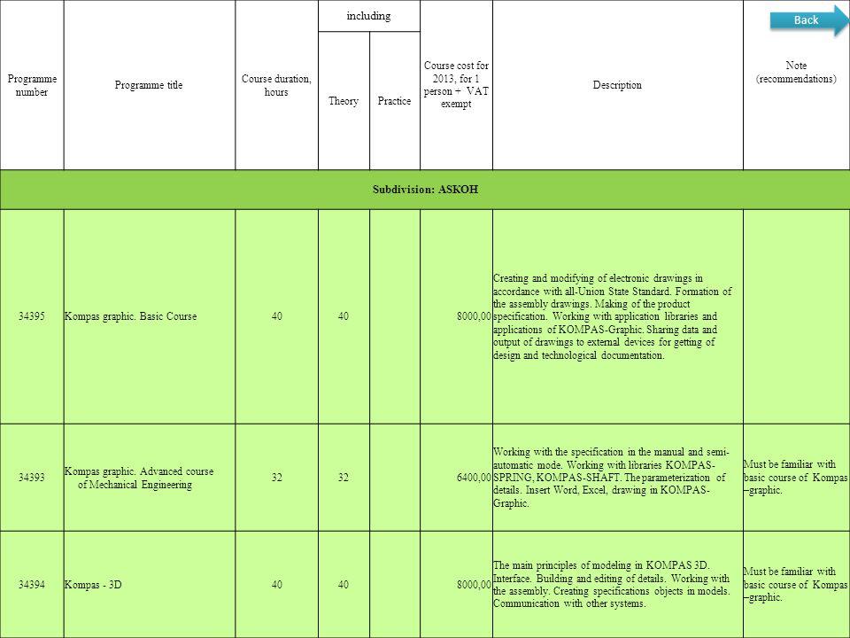 including Back Subdivision: АSКОН Programme number Programme title