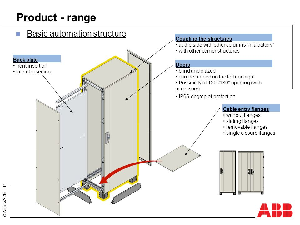 Product - range Basic automation structure Coupling the structures