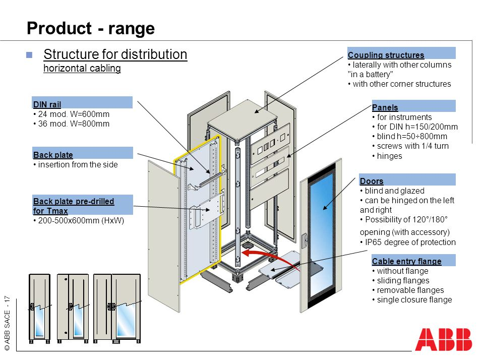 Product - range Structure for distribution horizontal cabling