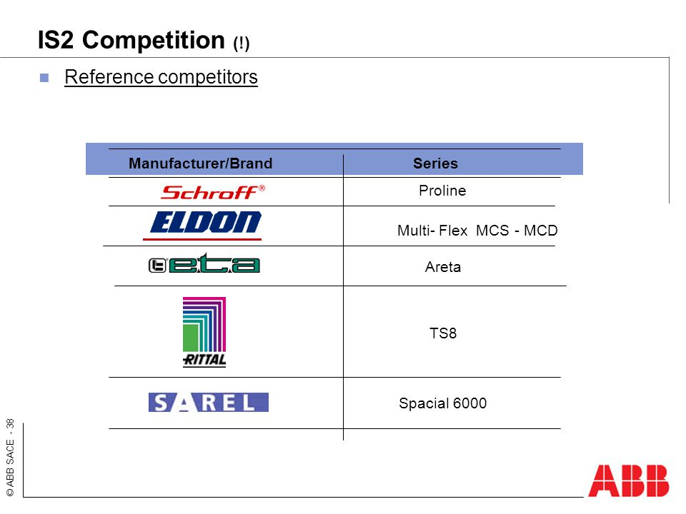 IS2 Competition (!) Reference competitors Manufacturer/Brand Series