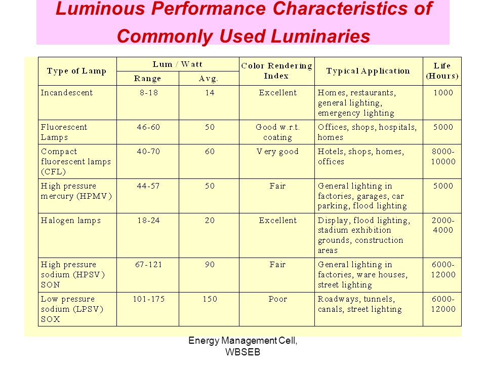 Luminous Performance Characteristics of Commonly Used Luminaries