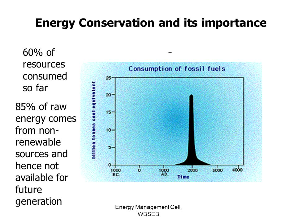 Importance of energy conservation